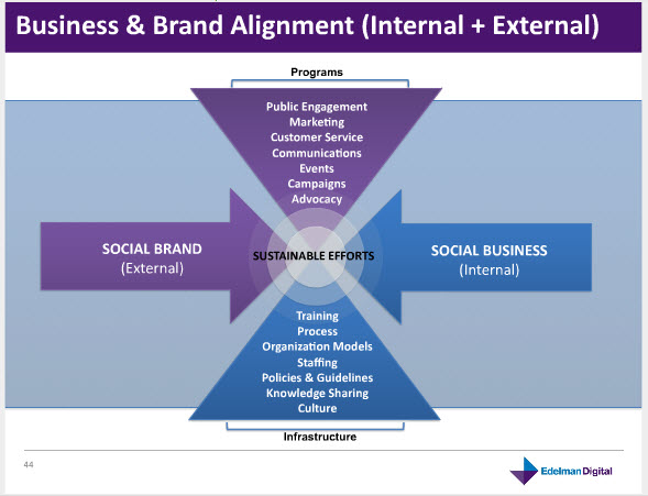 Be a Social Business: PR Trends in 2011 image edelman social biz