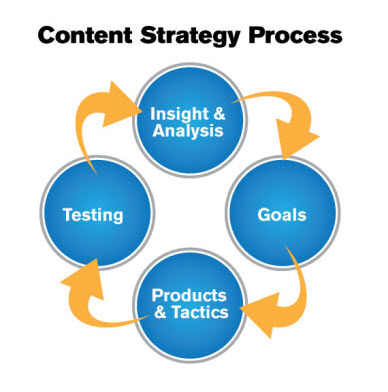 5 Things You Need to Know about Content Strategy image 5 Things You Need to Know about Content Strategy Chart 1 388x392