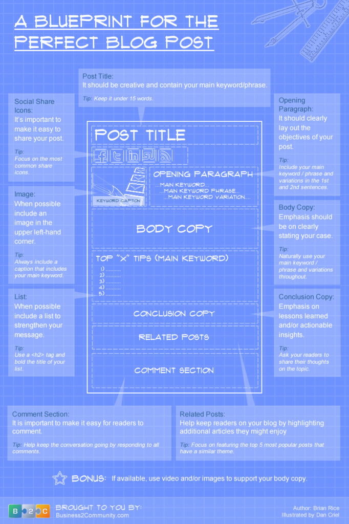 The Blueprint for the Perfect Blog Post (Infographic) image The Blueprint For the Perfect Blog Post 682x1024