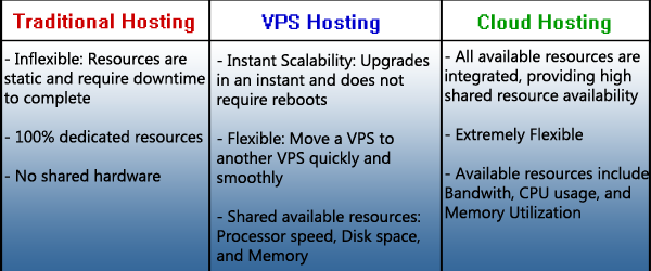 Royal Rumble: Traditional Hosting vs. VPS vs. Cloud Hosting image round1