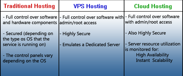 Royal Rumble: Traditional Hosting vs. VPS vs. Cloud Hosting image round2