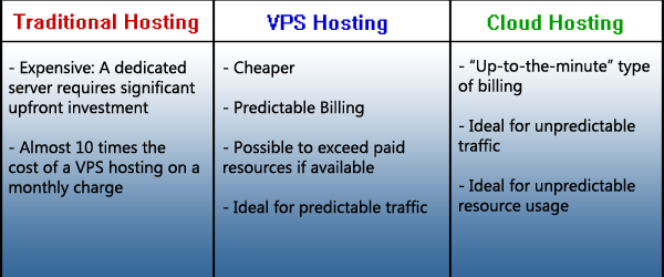 Royal Rumble: Traditional Hosting vs. VPS vs. Cloud Hosting image round3