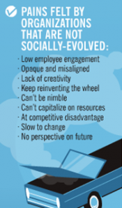 5 Attributes Of A Socially Optimized Business image socially optimized business un social pains