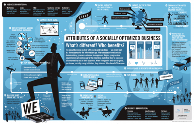 5 Attributes Of A Socially Optimized Business image socially optimized business