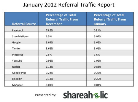 Pinterest Drives more Traffic than LinkedIn and Google Plus image Pinterest driving more referral traffic than Google plus LinkedIn and YouTube combined