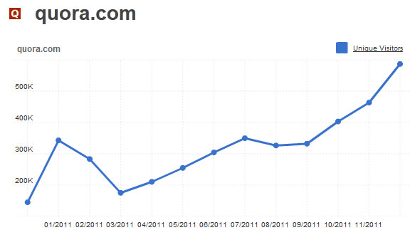 Best Quora Guides and Insights of 2011 image Quora Traffic Graph