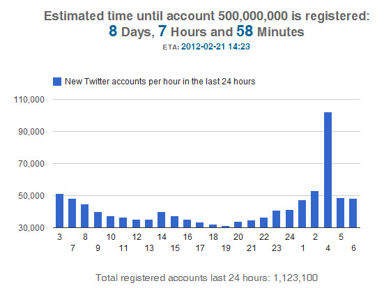 Twitter Approaching 500 Million Users image Twitter approaching 500 million users