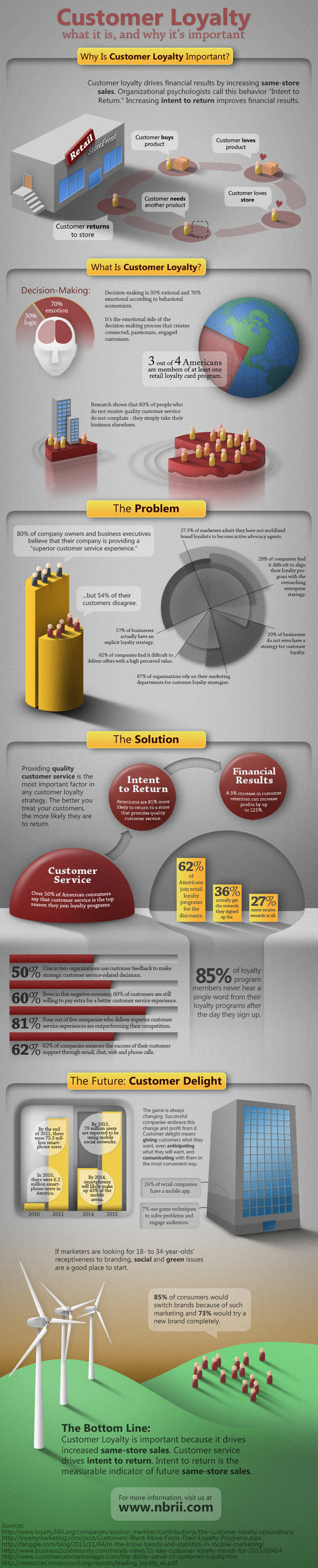Customer Loyalty and Why its Important [Infographic] image infographic smaller4