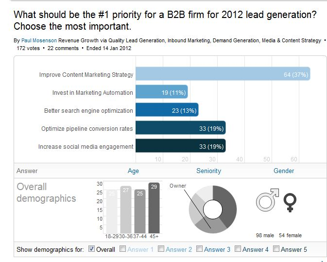 Survey Results: Content Marketing is the #1 Priority for 2012 Lead Generation.  image poll