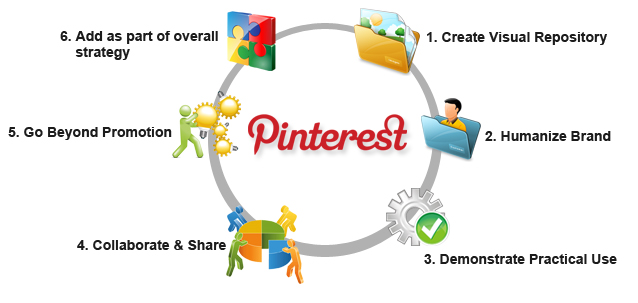 Leveraging Pinterest for B2B Marketing: 6 Practical Tips image Pinterset Image
