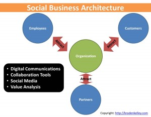 Social Business Architecture Attraction