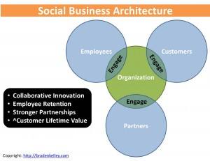 Social Business Architecture Engagement