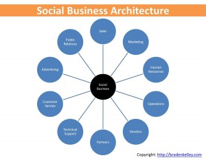 Wanted   Social Business Architects image Social Business Architecture Ecosystem 300x2331
