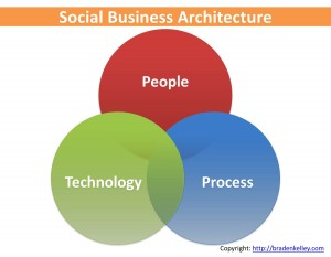 Social Business Architecture Intersection