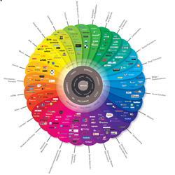 Social Signals Are the New Page Rank. Discuss. image conversationprism