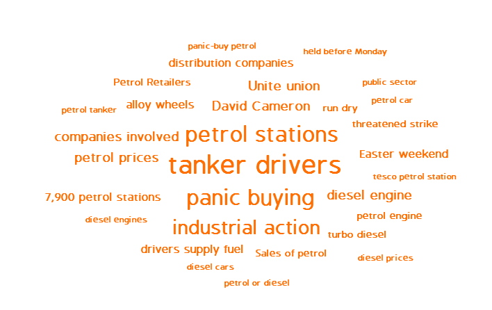 Fuel panic wordcloud