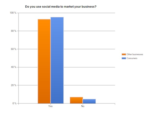 How B2B Marketers Are Succeeding With Social Media Marketing image B2B SM Use