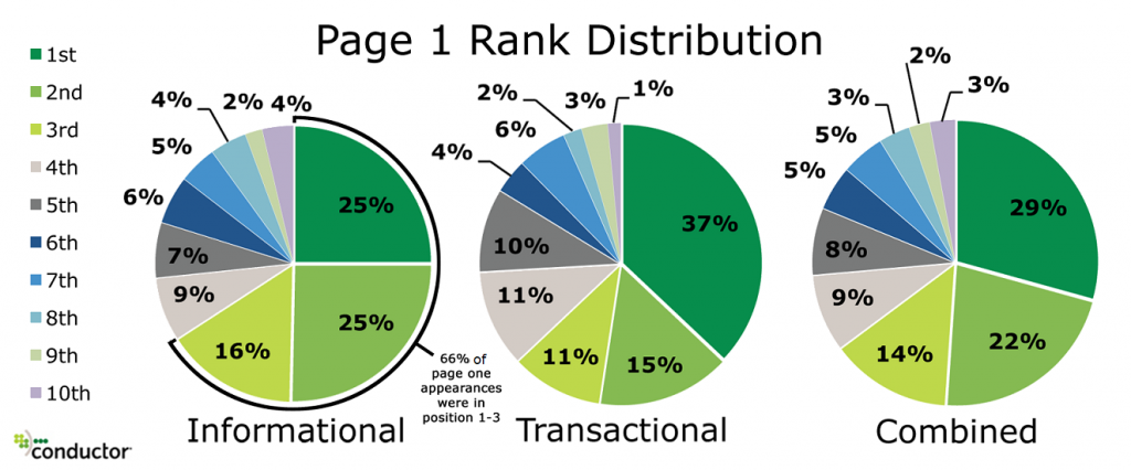 Wikipedia in the SERPs: Appears on Page 1 for 60% of Informational, 34% Transactional Queries image Page 1 Wikipedia rank distributions 1024x426