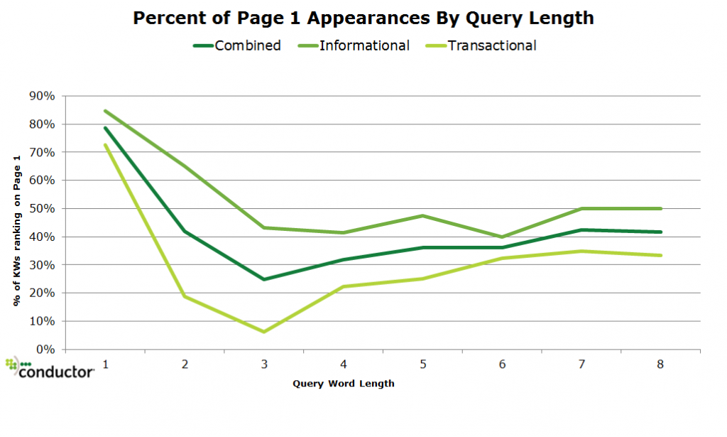 Wikipedia in the SERPs: Appears on Page 1 for 60% of Informational, 34% Transactional Queries image Percent of Wikipedia page one appearances by query length1 1024x615