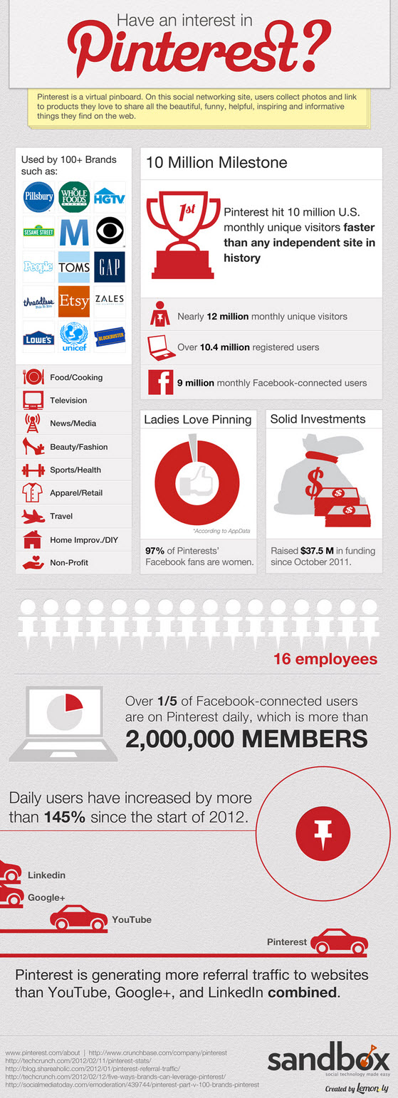 48 Significant Social Media Facts, Figures and Statistics Plus 7 Infographics image Pinterest Infographic 2012 Facts figures and statistics1