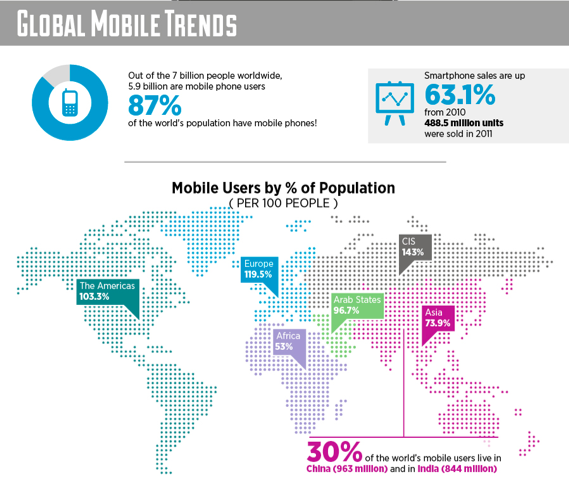 Great Trends In Mobile [INFOGRAPHIC] image Screen Shot 2012 04 21 at 3.28.29 PM