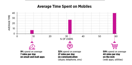 Great Trends In Mobile [INFOGRAPHIC] image Screen Shot 2012 04 21 at 3.34.24 PM