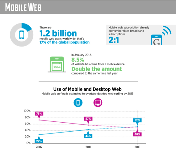 Great Trends In Mobile [INFOGRAPHIC] image Screen Shot 2012 04 21 at 3.37.12 PM