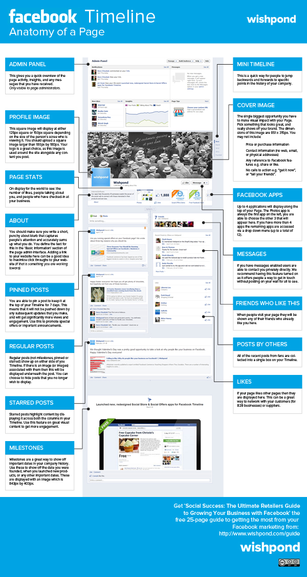 The Anatomy of a Facebook Timeline Page [infographic] image Wishpond Anatomy of a Facebook Page2