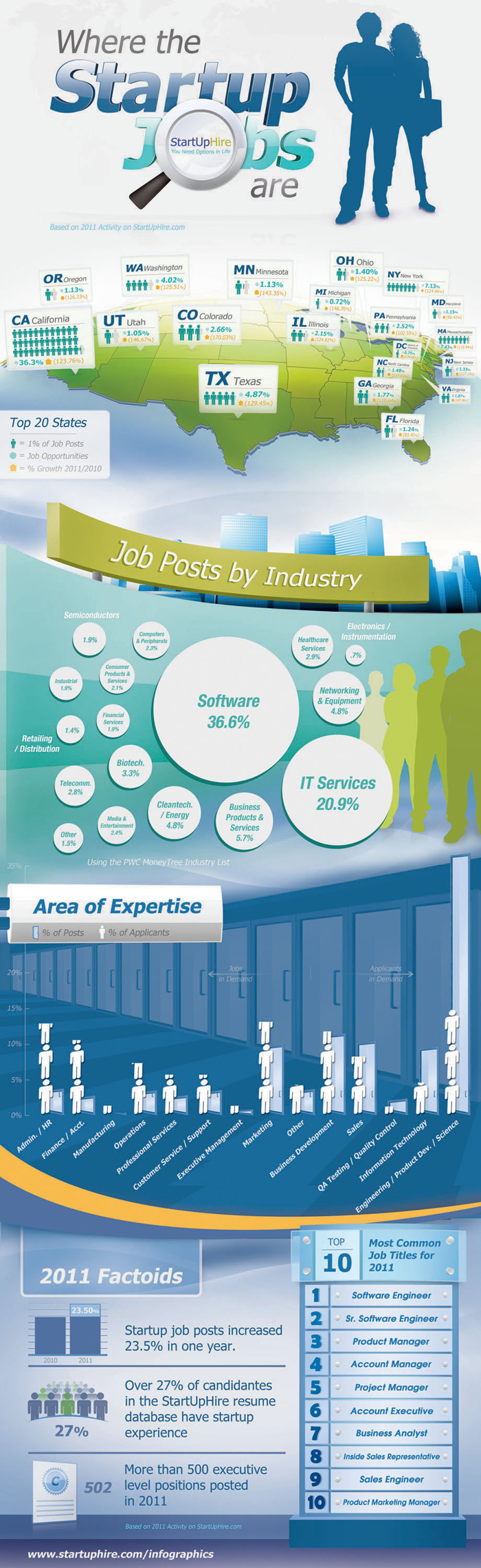 Where Are the Startup Jobs in the U.S.? [Infographic] image startuphire inforgraphic 2011