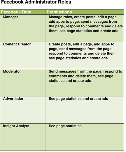 Finally! New Facebook Page Administrator Roles! image Book11