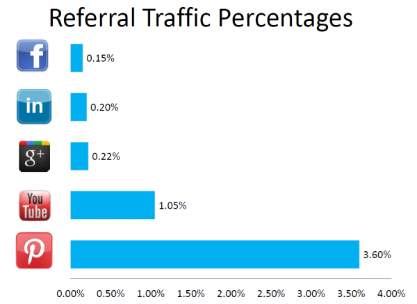 pinterest and referral traffic