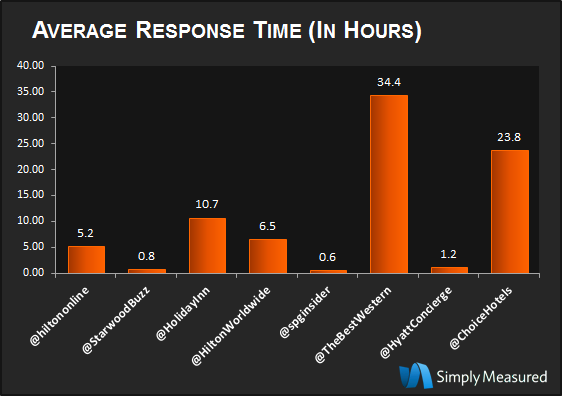 Image of Response Time for Hotels