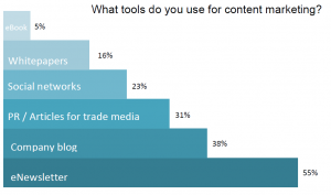 5 Content Marketing Rules (And When to Break Them) image Tools used for content marketing 300x177