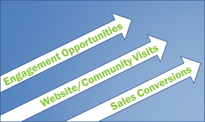 How Online Customer Communities Can Increase Revenue By 19% [Research] image online communities increase revenue