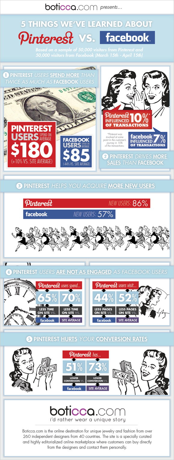 5 Insights on Facebook vs Pinterest in Driving Sales (Infographic) image pinterest infographic to be uploaded to wp