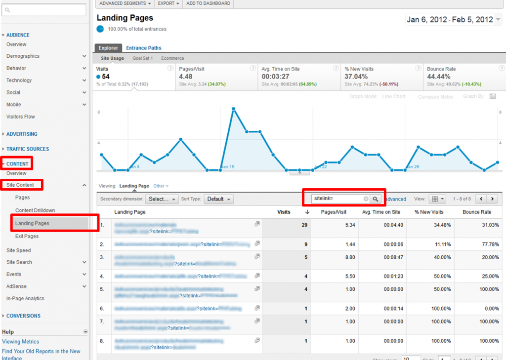 How To Track PPC Landing Pages With Google Analytics image sitelinks221 1024x729
