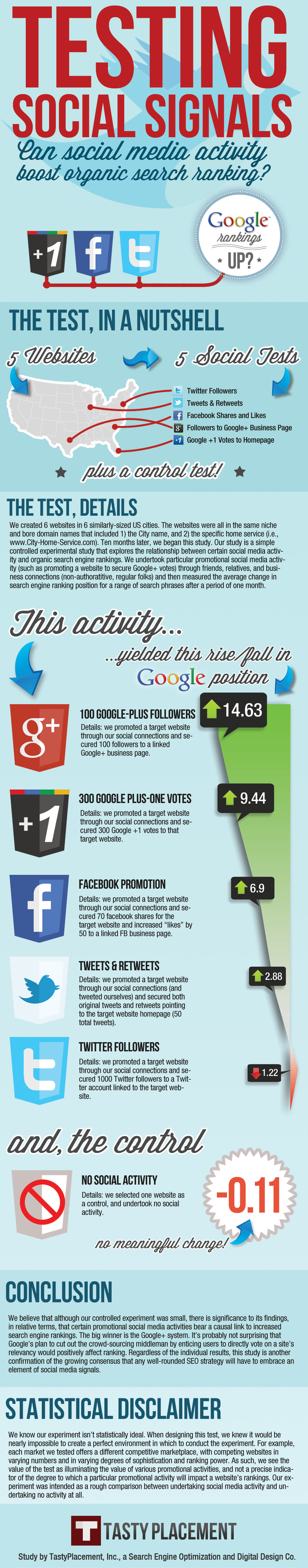 Social Media Boosts Organic Search Results [Infographic] image social media boosts organic search ranking