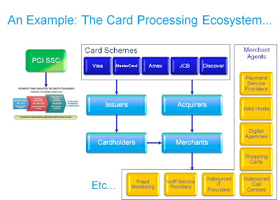 Close Encounters of the Third (Party) Kind... image Card Payment Ecosystem5