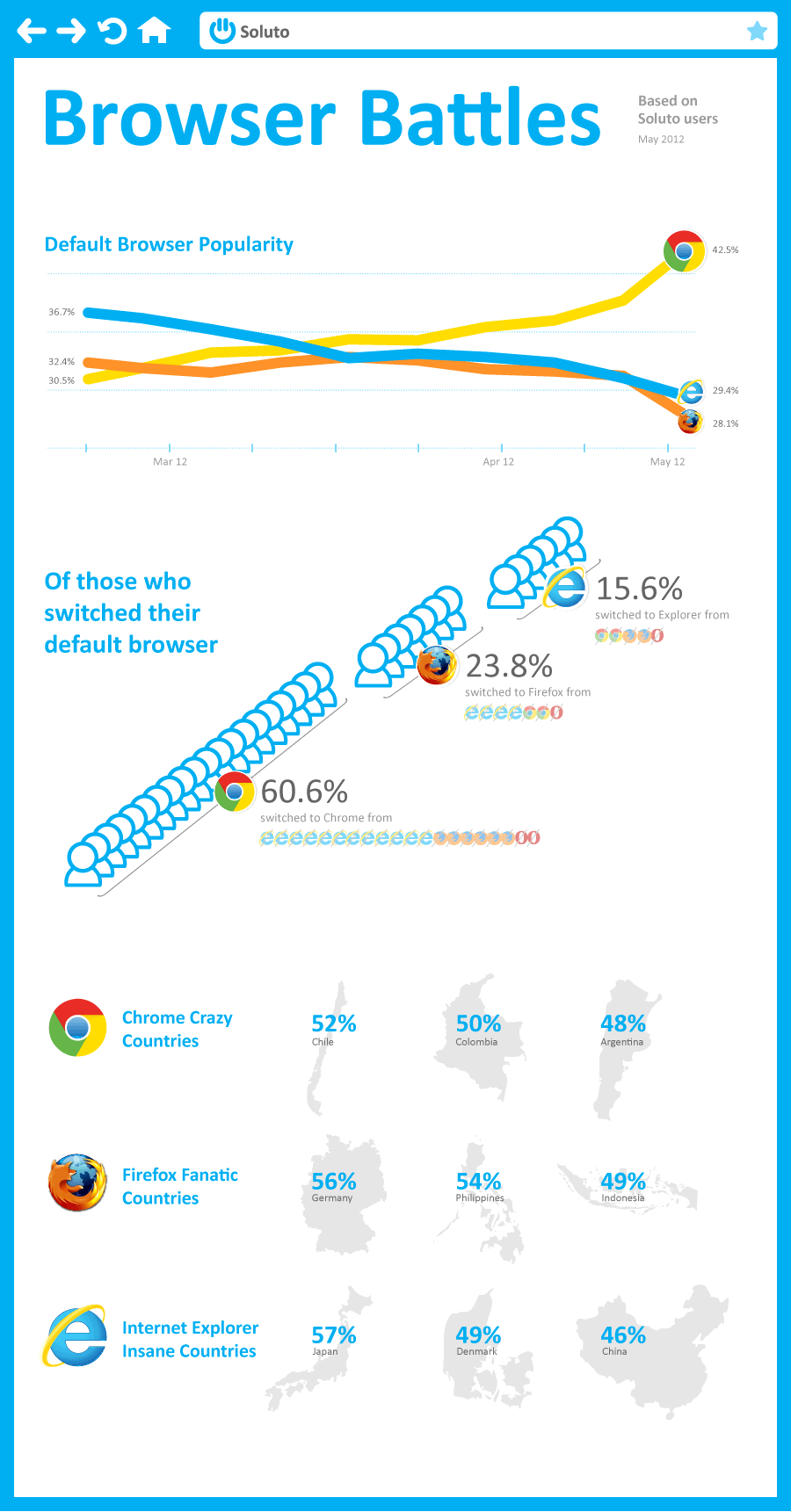 2 More Signs of Game Changers in the Web image Chrome infographic