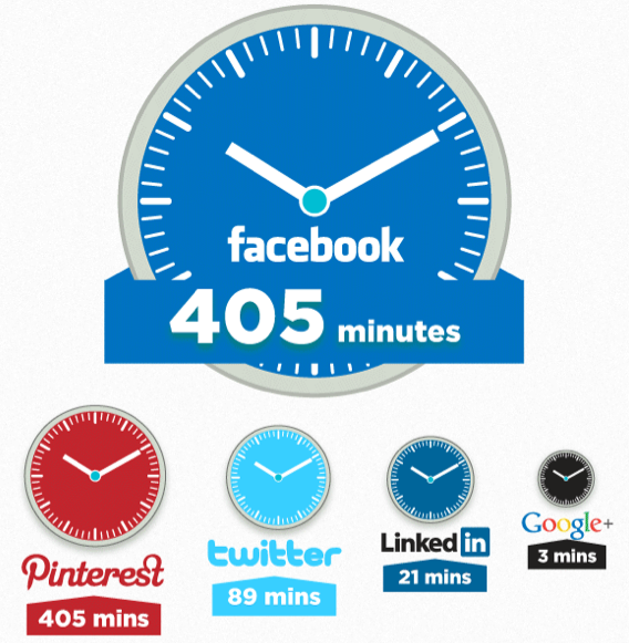 Time Spend by Average Social Networking User per month