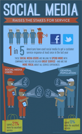 Why Social Media Means Customer Service can Make or Break your Brand image Screen Shot 2012 06 23 at 11.39.58 AM 277x450