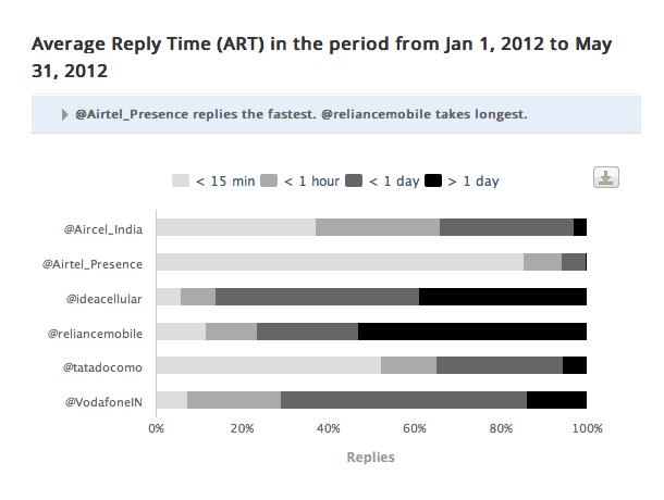 @Airtel Presence Most Responsive Telecom Brand On Twitter [Report] image Telecom brands on twitter ART