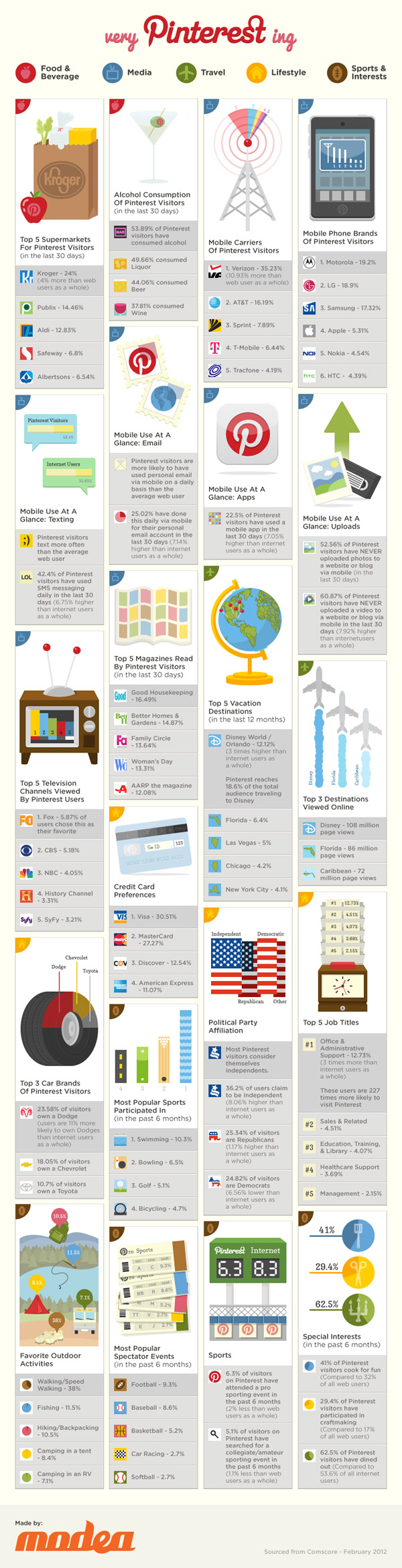 Very Pinterest ing (Infographic) image lifestyle of the pinterest user