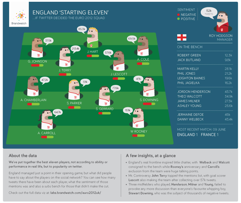 What If Twitter Selected the England Team? (Infographic) image match report EN