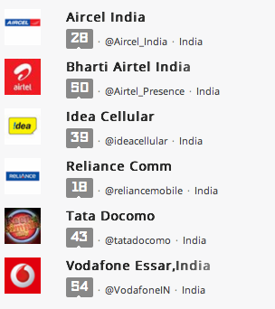 @Airtel Presence Most Responsive Telecom Brand On Twitter [Report] image telecom brands on twitter