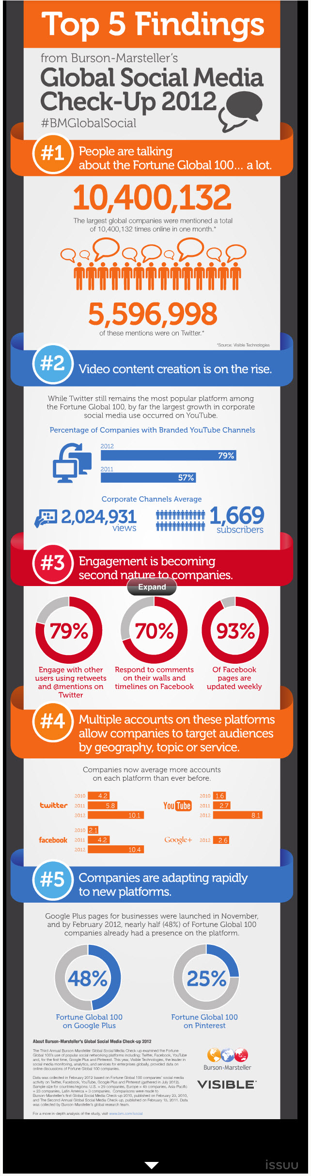 5 Insights into Global Social Media in 2012 (Infographic) image 5 Insights into Global Social Media in 2012