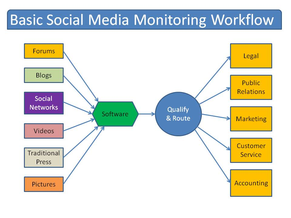 Basic Social Media Monitoring Workflow [Pictures] image Basic Social Media Monitoring Workflow