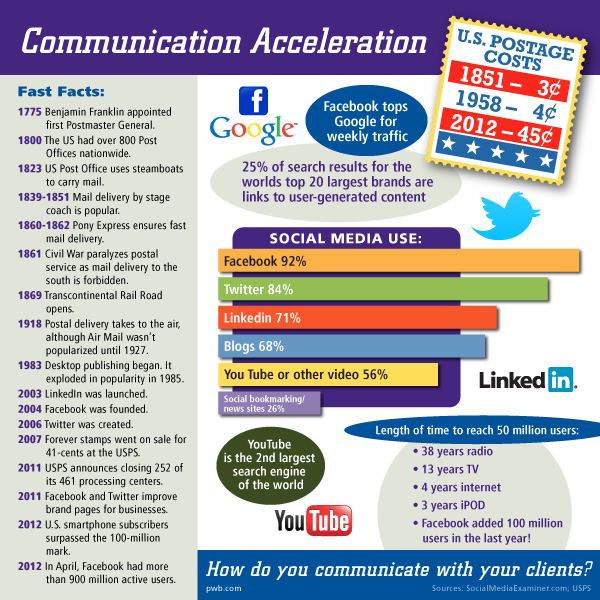 social media  the new company newsletter   infographic
