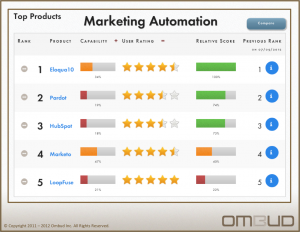 SMBs are People too: Marketing Automation for the Rest of Us image Ombud Top Five Marketing Automation Solutions 7 16 2012 300x2321