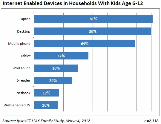 Access to internet-enabled devices by kids, age 6-12